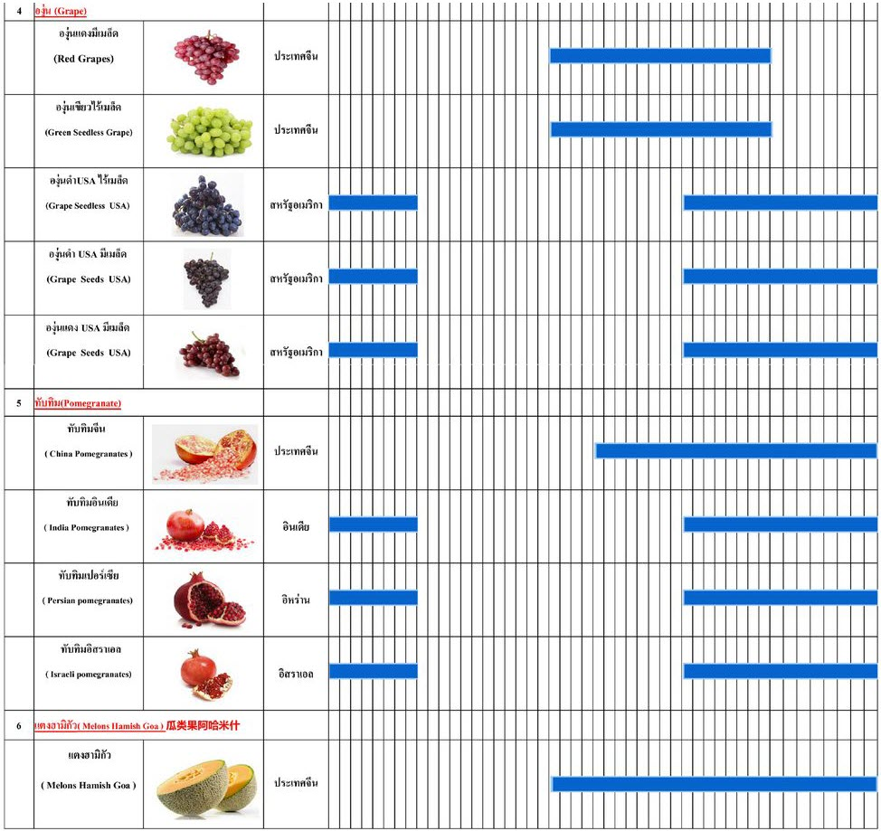 timetable-import-fruit_