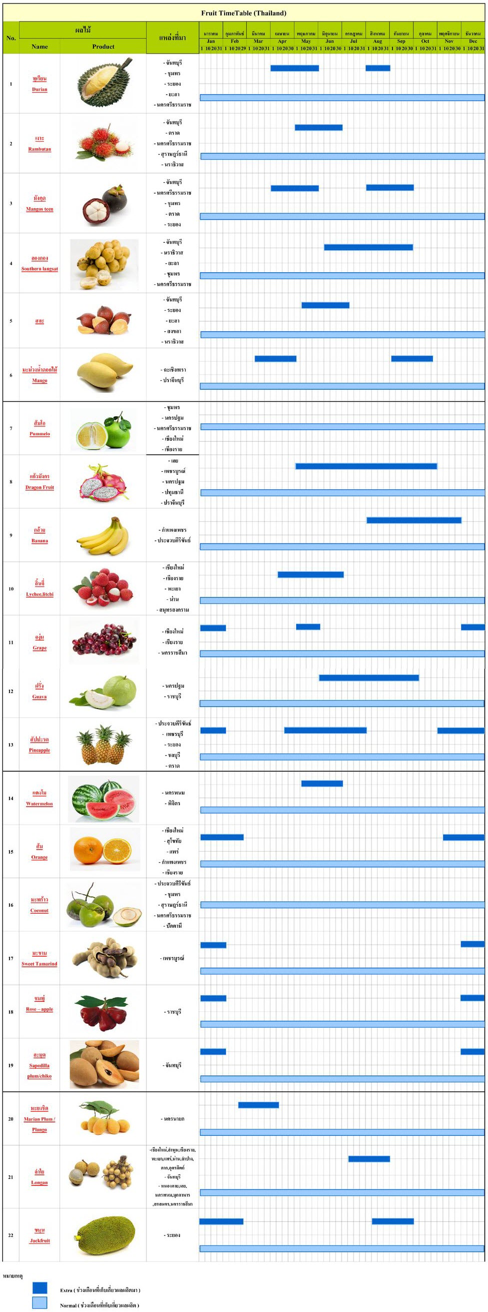 timetable-local_-fruit_